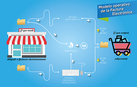 Modelo de Operación de la Factura Electrónica